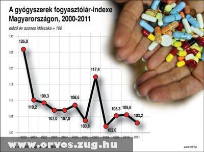 A gyógyszerek fogyasztóiár-indexe Magyarországon (2000-2011)