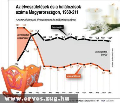 Élveszületések és halálozások száma Magyarországon, 1960-2011