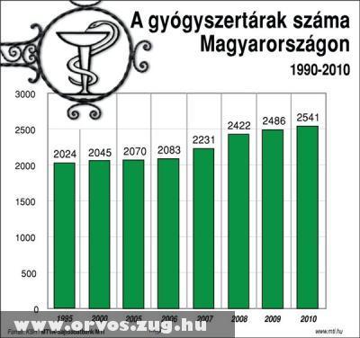 A gyógyszertárak száma Magyarországon (1990-2010)